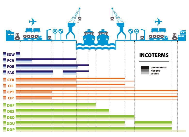 Inco Terms Genex Logistics