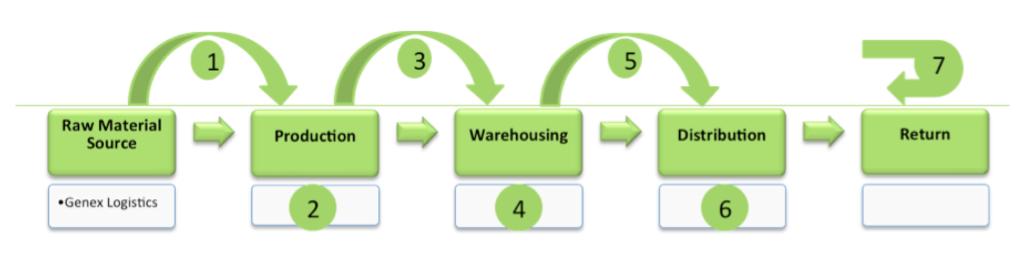 supply-chain-service